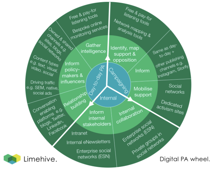 digital public affairs wheel