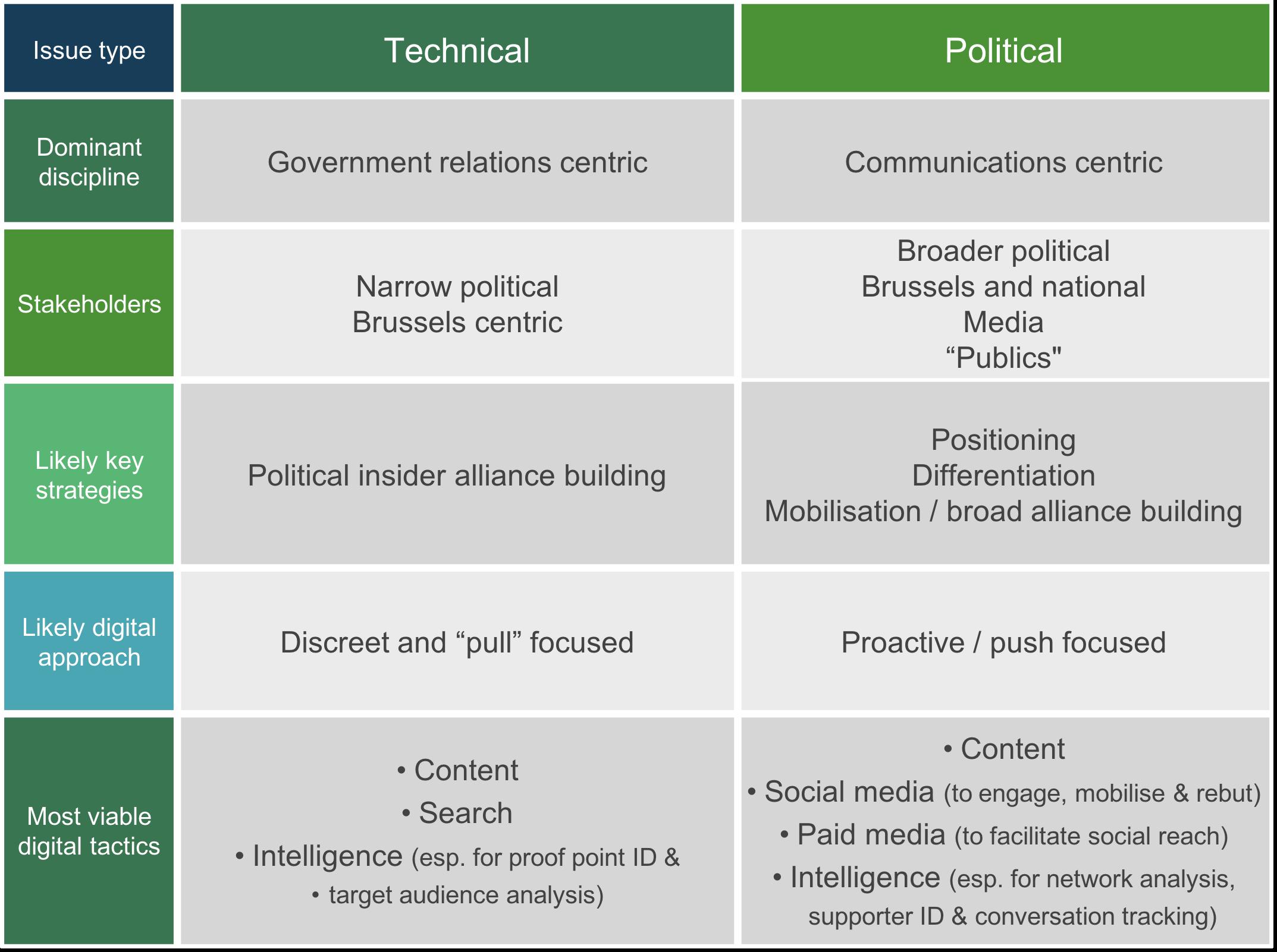 digital-pa-tech-vs-political